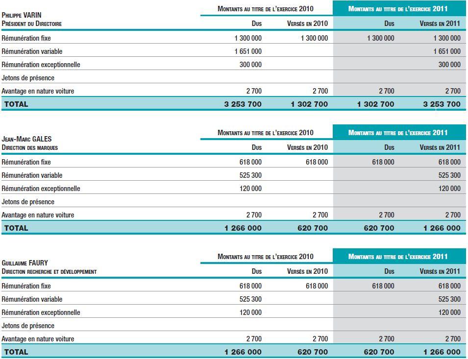 Rémunérations CDG au titre de l'exercice 2011 1ère partie