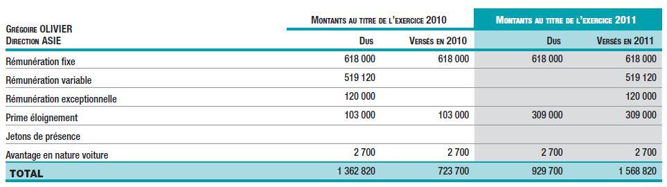 Rémunérations CDG au titre de l'exercice 2011 (suite)