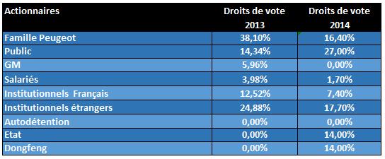 comparatifdvote2013_2014