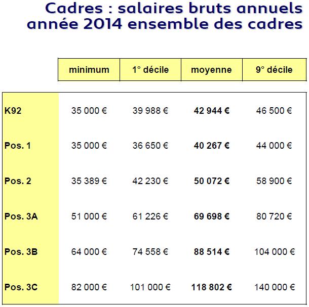 Salaires Cadres 2014