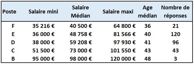 nquete Salaires poids postes 2014